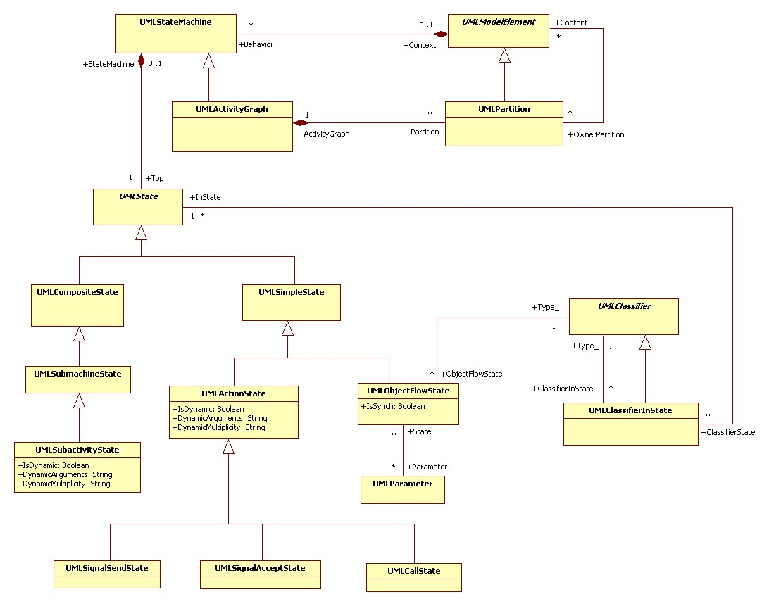 what is staruml Staruml uses the unified modeling language (uml) to visualize the design of  software when you create a new project or load a saved project, you are using.