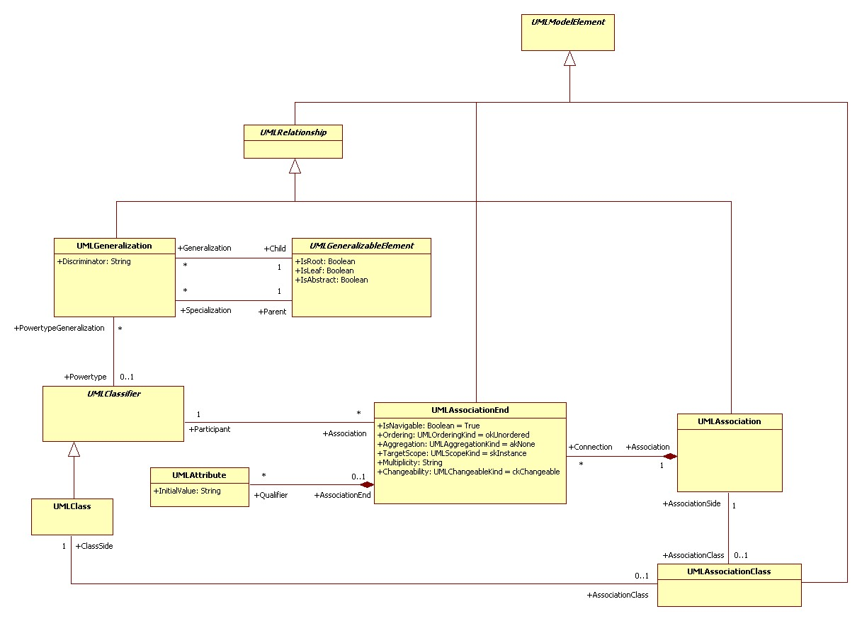 Logical Viewmodeling Elementsuml Model Elementsfoundation Process Flow Diagram Using Staruml Uml Diagrams