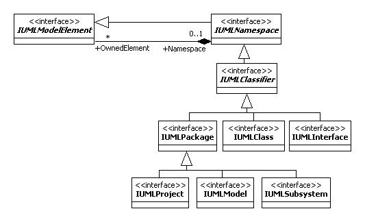 Staruml 50 developer guide using open api iumlnamespce also has an association called namespace ownedelement the diagram illustrates that the ccuart Gallery