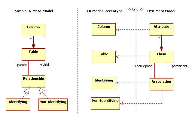 Staruml 50 developer guide extending notation you should make stereotypes for table column relationship etc and apply stereotypes to uml models class association attribute to map er models to ccuart Images